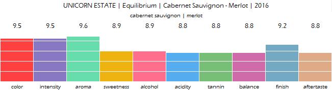 UNICORN_ESTATE_Equilibrium_Cabernet_Sauvignon_Merlot_2016_review