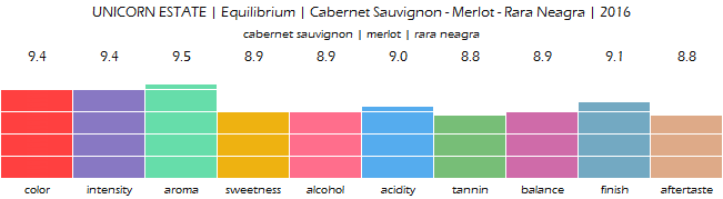 UNICORN_ESTATE_Equilibrium_Cabernet_Sauvignon_Merlot_Rara_Neagra_2016_review
