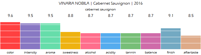 VINARIA_NOBILA_Cabernet_Sauvignon_2016_review