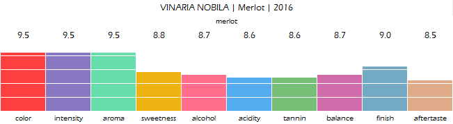 VINARIA_NOBILA_Merlot_2016_review
