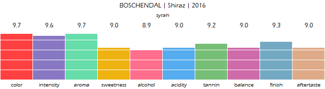 BOSCHENDAL_Shiraz_2016_review