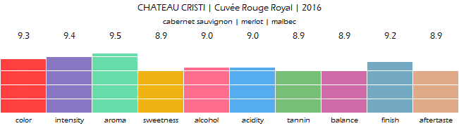 CHATEAU_CRISTI_Cuvee_Rouge_Royal_2016_review