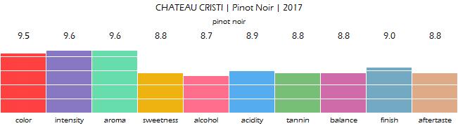 CHATEAU_CRISTI_Pinot_Noir_2017_review