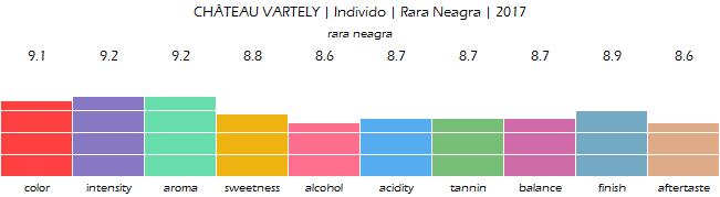CHATEAU_VARTELY_Individo_Rara_Neagra_2017_review
