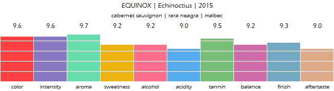 EQUINOX_Echinoctius_2015_review