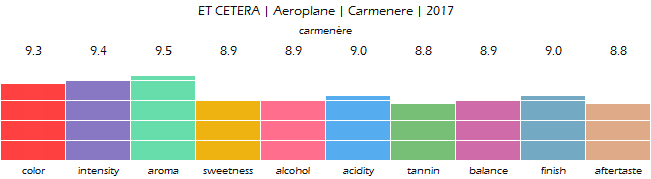 ET_CETERA_Aeroplane_Carmenere_2017_review