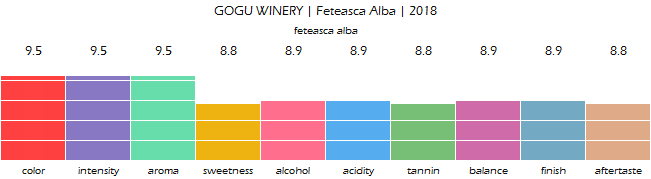 GOGU_WINERY_Feteasca_Alba_2018_review