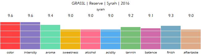GRASSL_Reserve_Syrah_2016_review