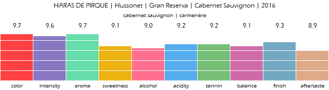HARAS_DE_PIRQUE_Hussonet_Gran_Reserva_Cabernet_Sauvignon_2016_review