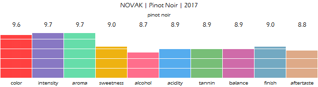 NOVAK_Pinot_Noir_2017_review