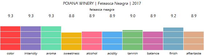 POIANA_WINERY_Feteasca_Neagra_2017_review