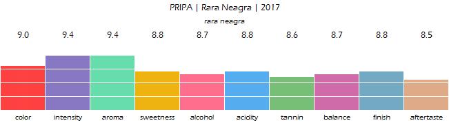 PRIPA_Rara_Neagra_2017_review