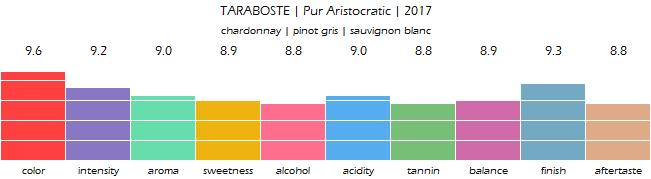 TARABOSTE_Pur_Aristocratic_2017_review