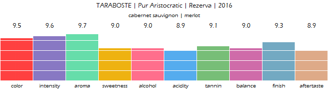 TARABOSTE_Pur_Aristocratic_Rezerva_2016_review