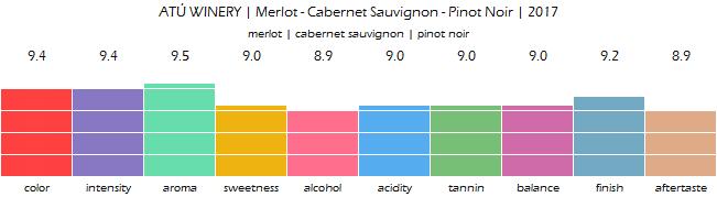 ATU_WINERY_Merlot_Cabernet_Sauvignon_Pinot_Noir_2017_review