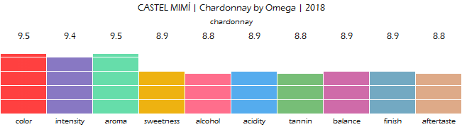 CASTEL_MIMÍ_Chardonnay_by_Omega_2018_review