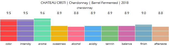 CHATEAU_CRISTI_Chardonnay_Barrel_Fermented_2018_review