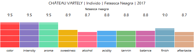 CHATEAU_VARTELY_Individo_Feteasca_Neagra_2017_review
