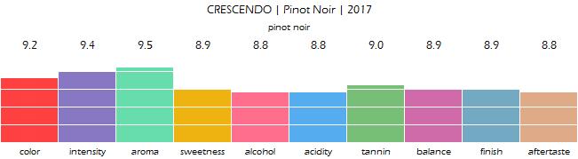 CRESCENDO_Pinot_Noir_2017_review