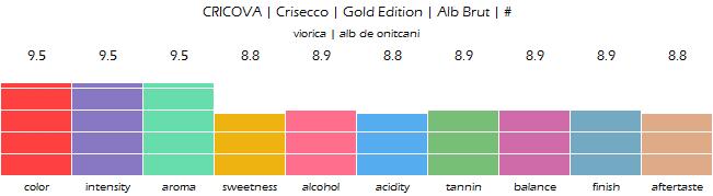 CRICOVA_Crisecco_Gold_Edition_Alb_Brut_review