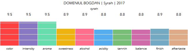 DOMENIUL_BOGDAN_Syrah_2017_review