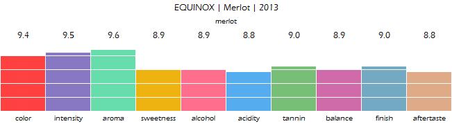 EQUINOX_Merlot_2013_review