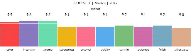 EQUINOX_Merlot_2017_review