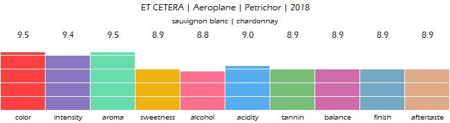 ET_CETERA_Aeroplane_Petrichor_2018_review