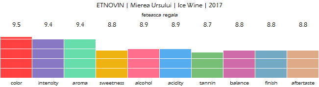 ETNOVIN_Mierea_Ursului_Ice_Wine_2017_review