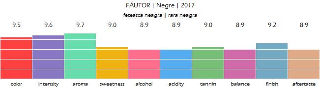 FAUTOR_Negre_2017_review