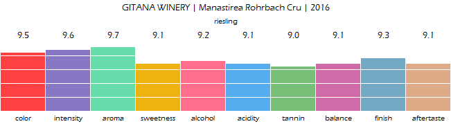 GITANA_WINERY_Manastirea_Rohrbach_Cru_2016_review