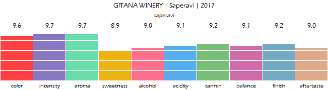 GITANA_WINERY_Saperavi_2017_review