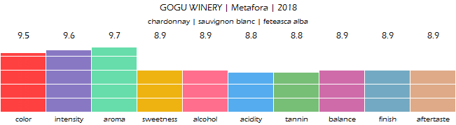 GOGU_WINERY_Metafora_2018_review