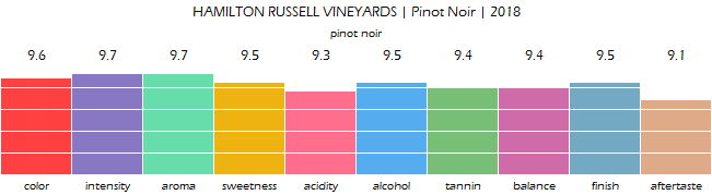 HAMILTON_RUSSELL_VINEYARDS_PinotNoir_2018_review