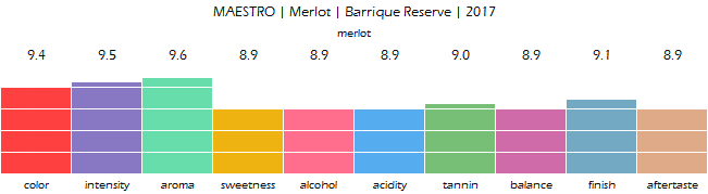 MAESTRO_Merlot_Barrique_Reserve_2017_review