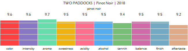 TWO_PADDOCKS_PinotNoir_2018_review
