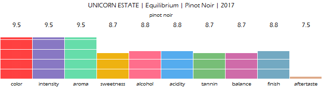 UNICORN_ESTATE_Equilibrium_Pinot_Noir_2017_review