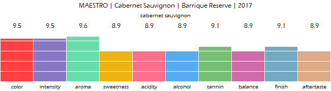 MAESTRO_CabernetSauvignon_Barrique_Reserve_2017_review