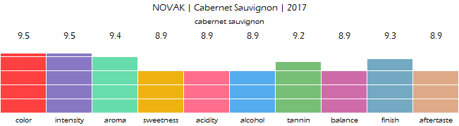 NOVAK_CabernetSauvignon_2017_review