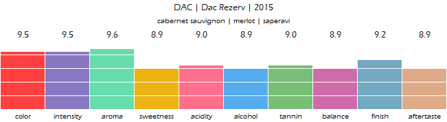 DAC_Dac_Rezerv_2015_review