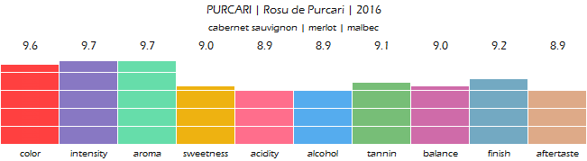 PURCARI_Rosu_de_Purcari_2016_review