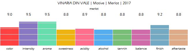 VINARIA_DIN_VALE_Motive_Merlot_2017_review
