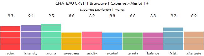 CHATEAU_CRISTI_Bravoure_Cabernet_Merlot_review