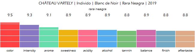 CHATEAU_VARTELY_Individo_Blanc_de_Noir_RaraNeagra_2019_review