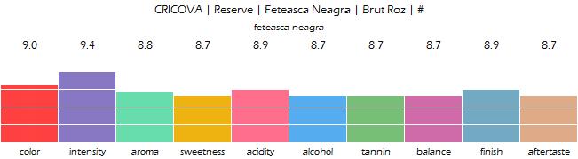 CRICOVA_Reserve_FeteascaNeagra_BrutRoz_review