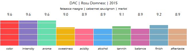 DAC_Rosu_Domnesc_2015_review