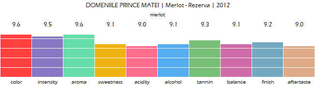 DOMENIILE_PRINCE_MATEI_Merlot_Rezerva_2012_review