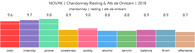 NOVAK_Chardonnay_Riesling_Alb_de_Onitcani_2018_review