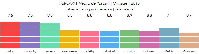 PURCARI_Negru_de_Purcari_Vintage_2015_review