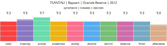 TSANTALI_Rapsani_GrandeReserve_2012_review